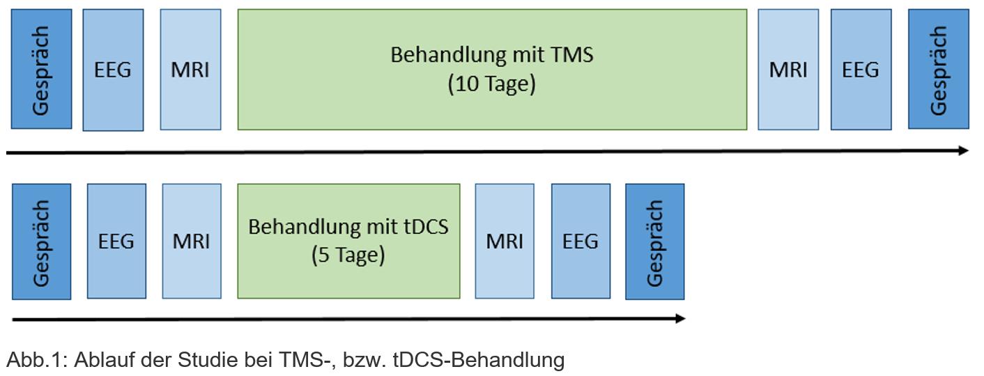 Ablauf der Behandlung bei tDS und TMS